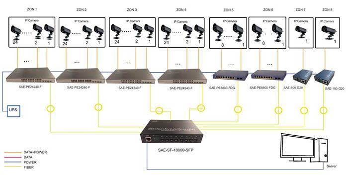 طراحی شبکه فیبرنوری