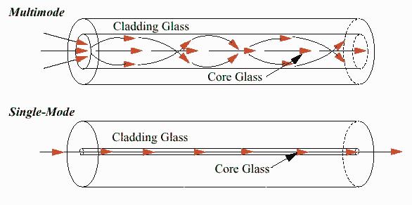 تفاوت فیبرهای نوری Multimode و Single Mode در چیست ؟